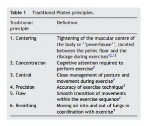 traditional-pilates-principles