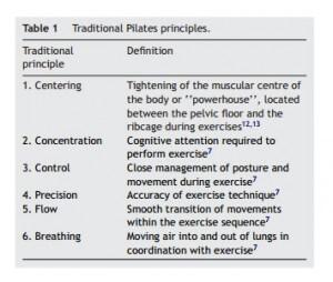 traditional-pilates-principles
